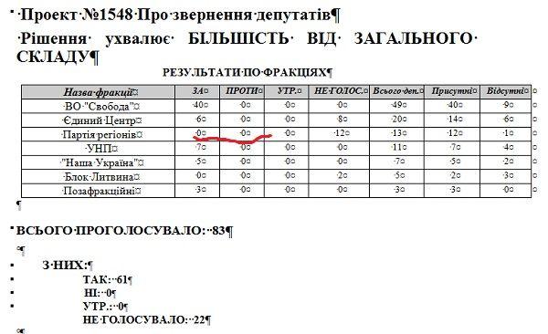 В Тернополі Партія регіонів ігнорує стратегію президента України
