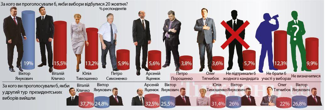 Що нажили наші кандидати у президенти. ІНФОГРАФІКА