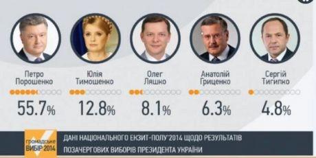 Екзит-пол: Порошенко перемагає в першому турі