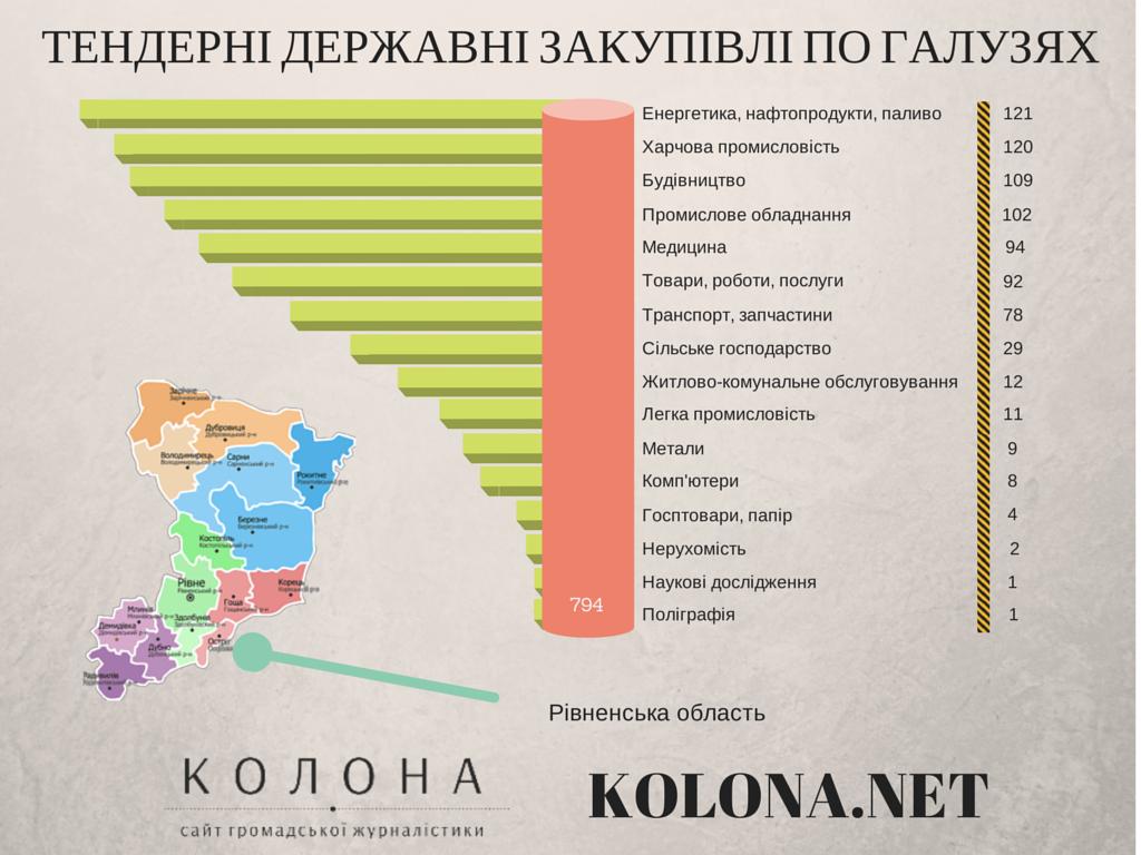 За попередній рік в Рівненській області відбулось близько 800 тендерів на державні закупівлі