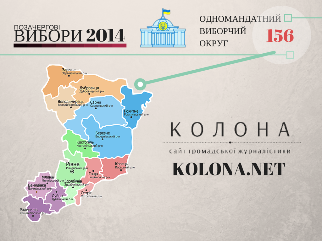 Кандидати по округу №155 на Рівненщині