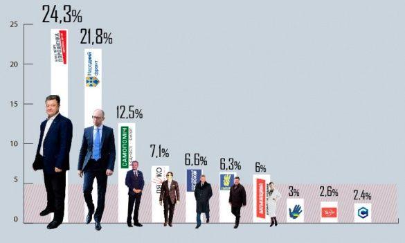 Результати екзит-полів голосування 26 жовтня