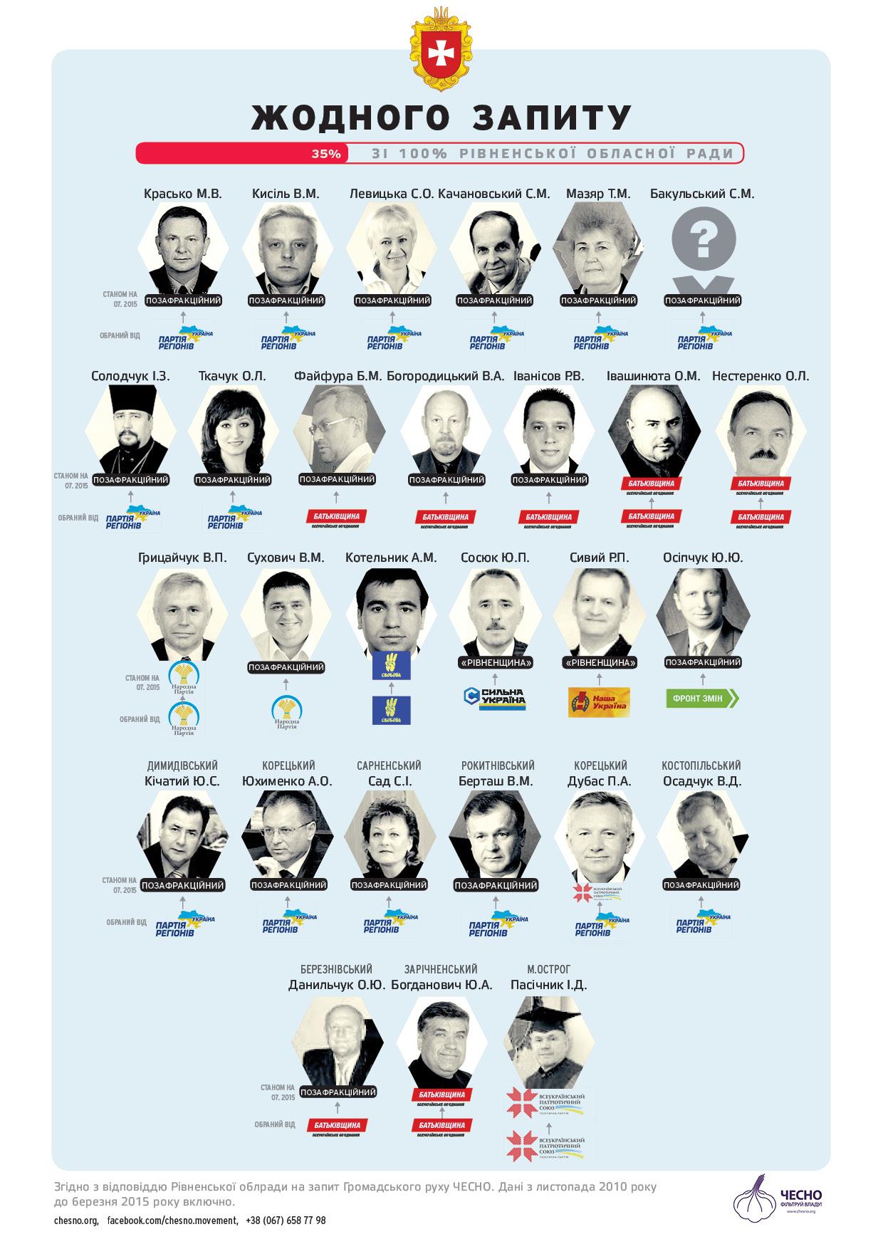 запити депутатів Рівненської облради
