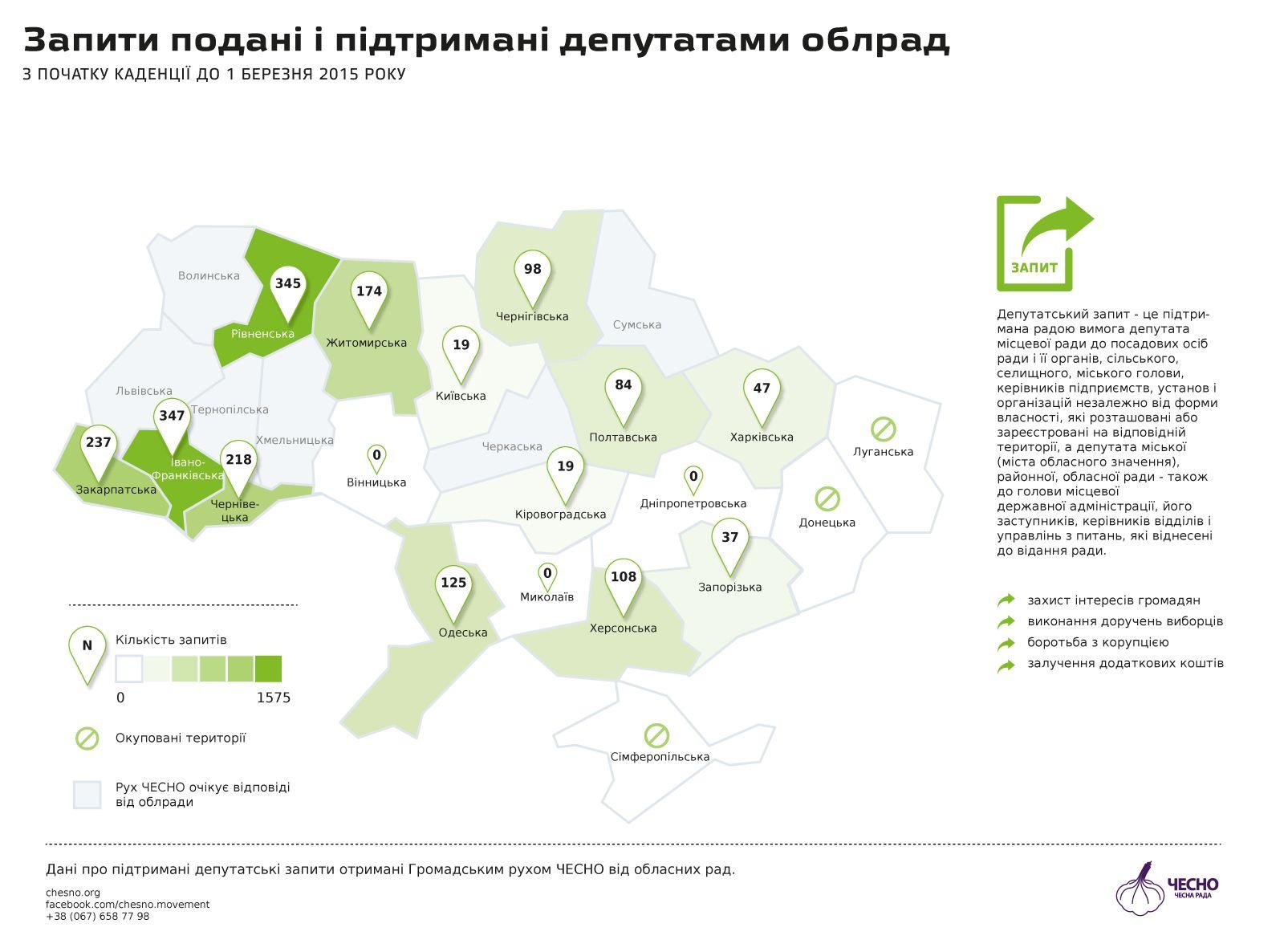 28 депутатів Рівненської облради за всю каденцію не подали жодного запиту (ІНФОГРАФІКА)