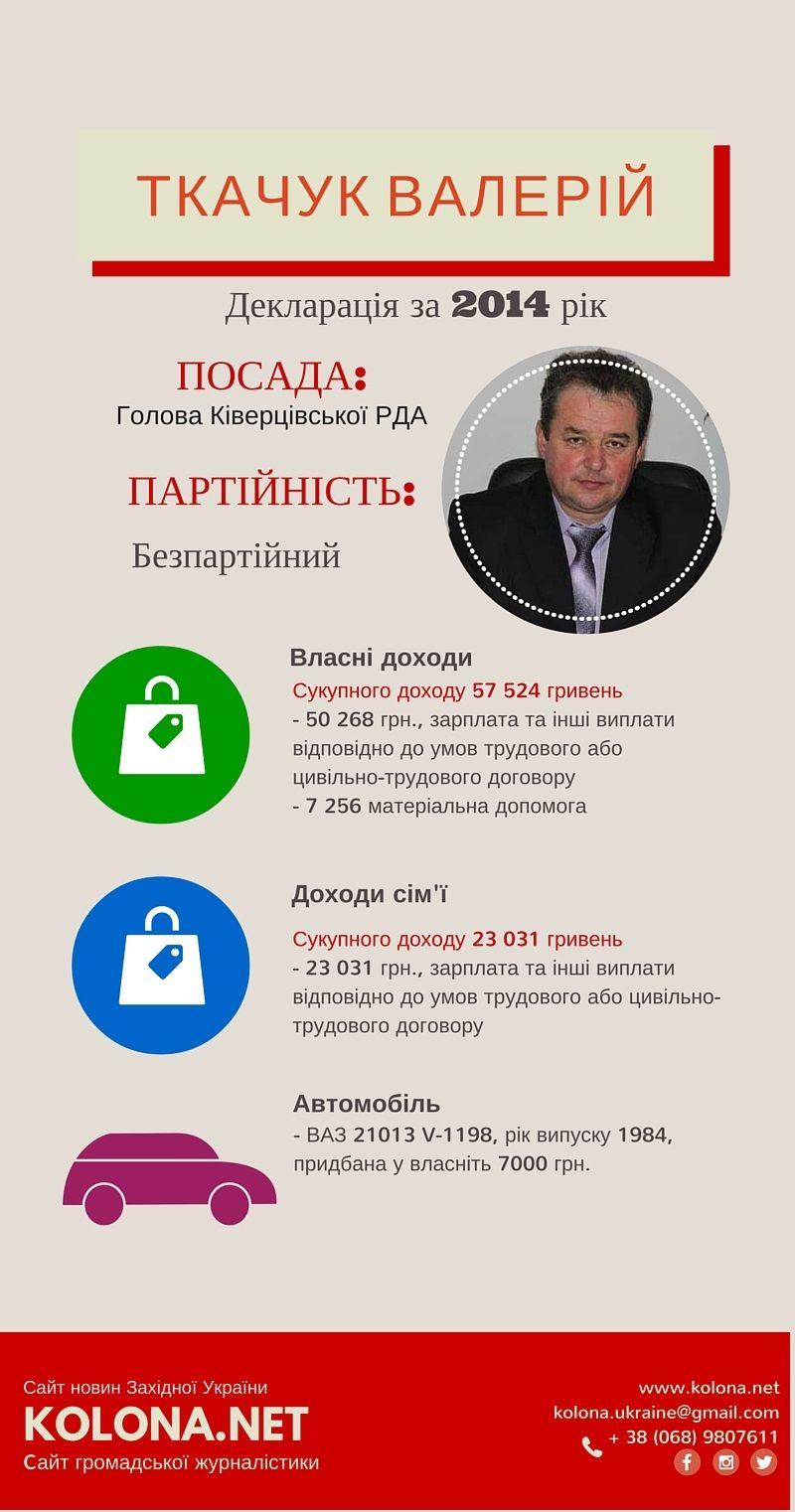 Валерій Ткачук голова Ківерцівської РДА