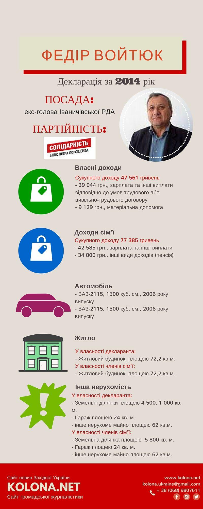 Екс - Голова Іваничівської РДА - Федір Войтюк