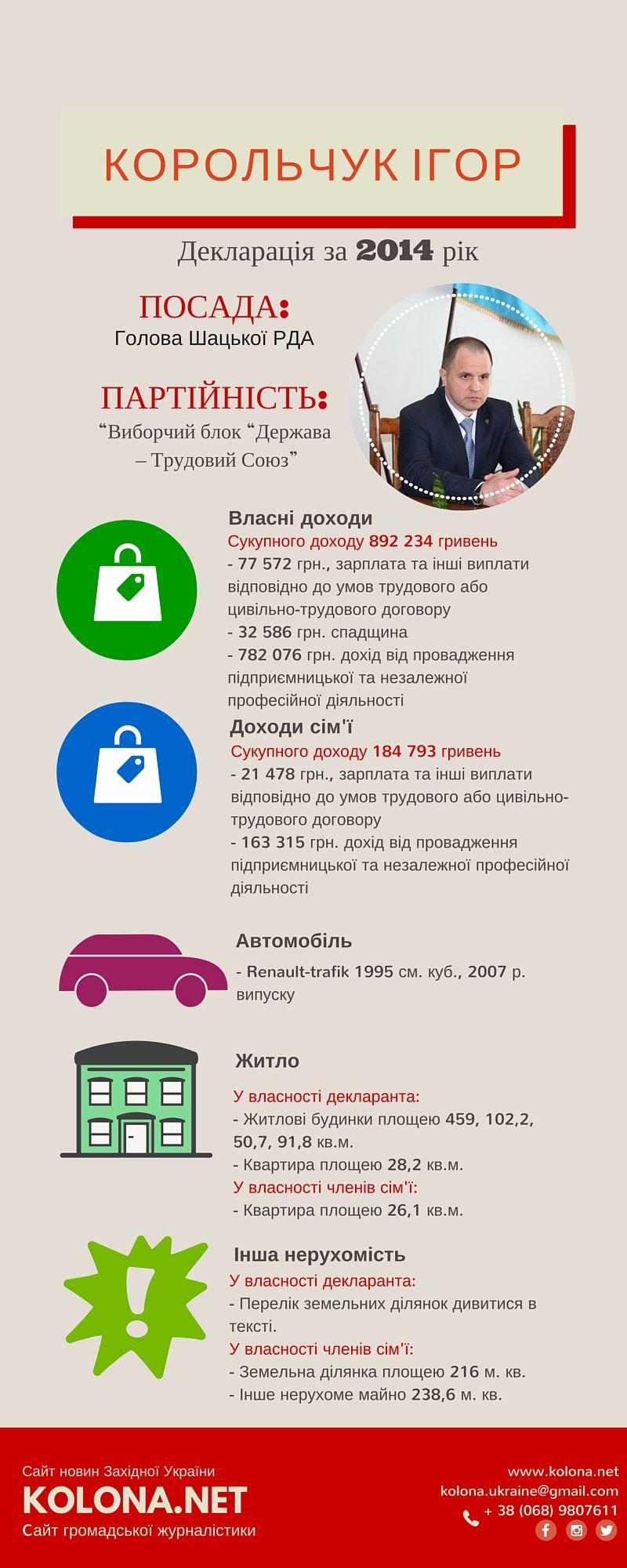 Корольчук Ігор - голова Шацької районної державної адміністрації