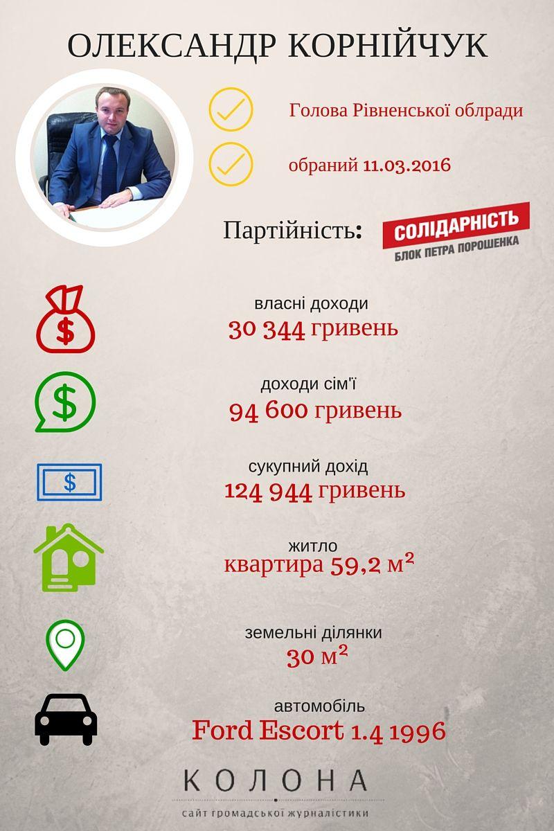 Декларація Олександра Корнійчука