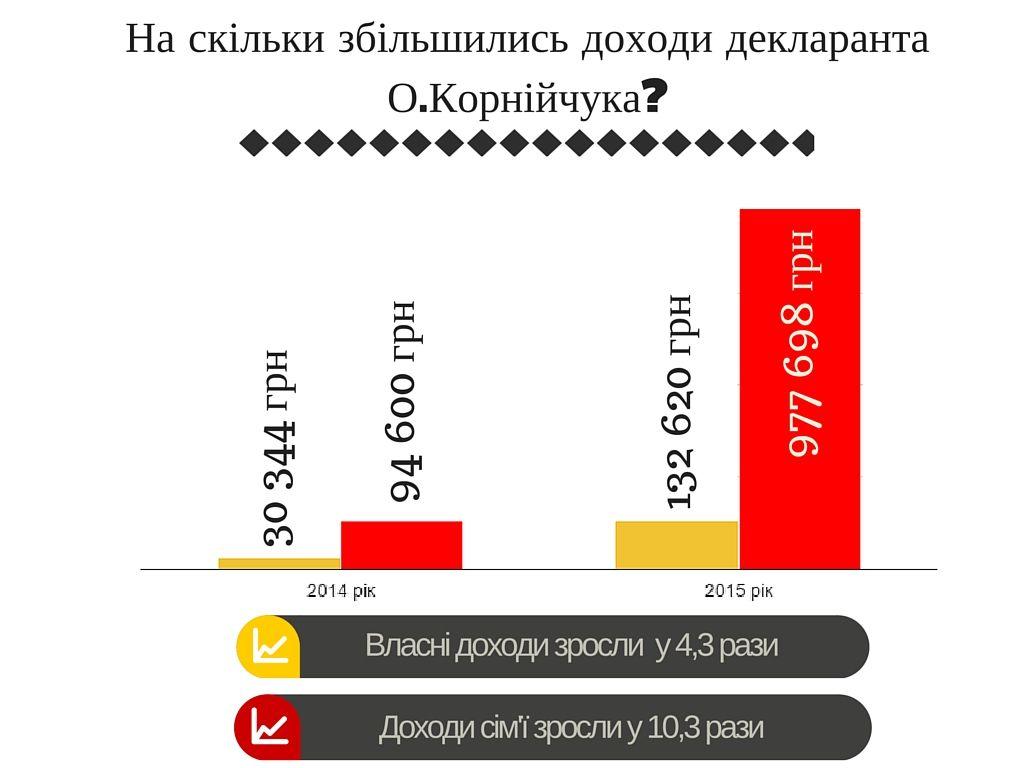 На скільки змінились доходи голови облради Корнійчука за останній рік?