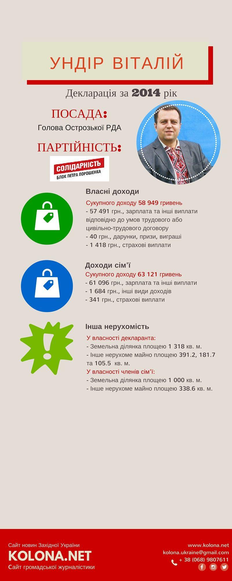 Ундір Віталій – голова Острозької РДА