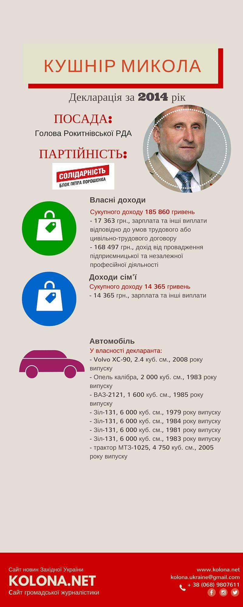 Микола Кушнір – голова Рокитнівської РДА