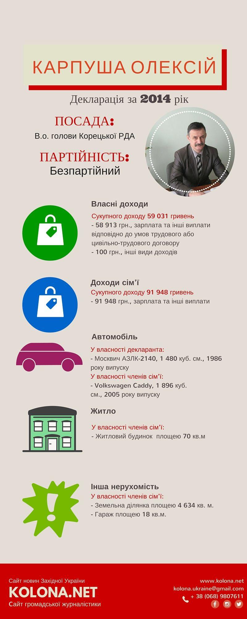 Скільки заробили очільники РДА Рівненщини: мільйонні доходи та дорогі автомобілі. Частина ІІІ
