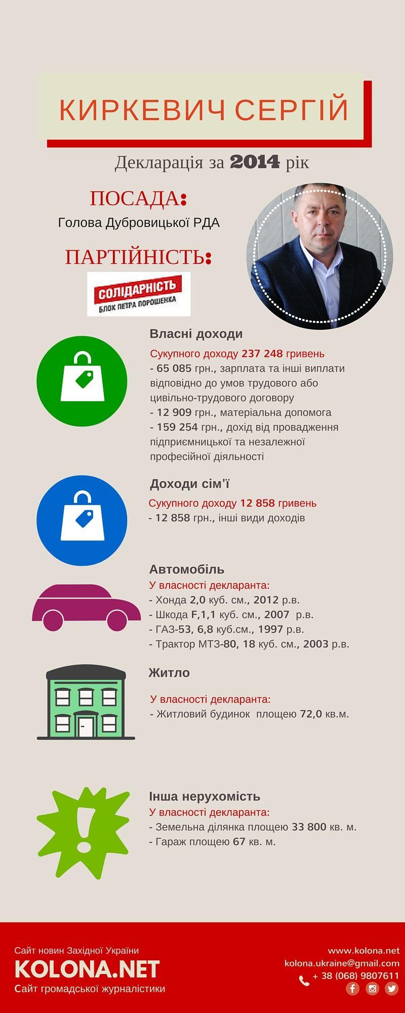 Голова Дубровицької райдержадміністрації - Киркевич Сергій