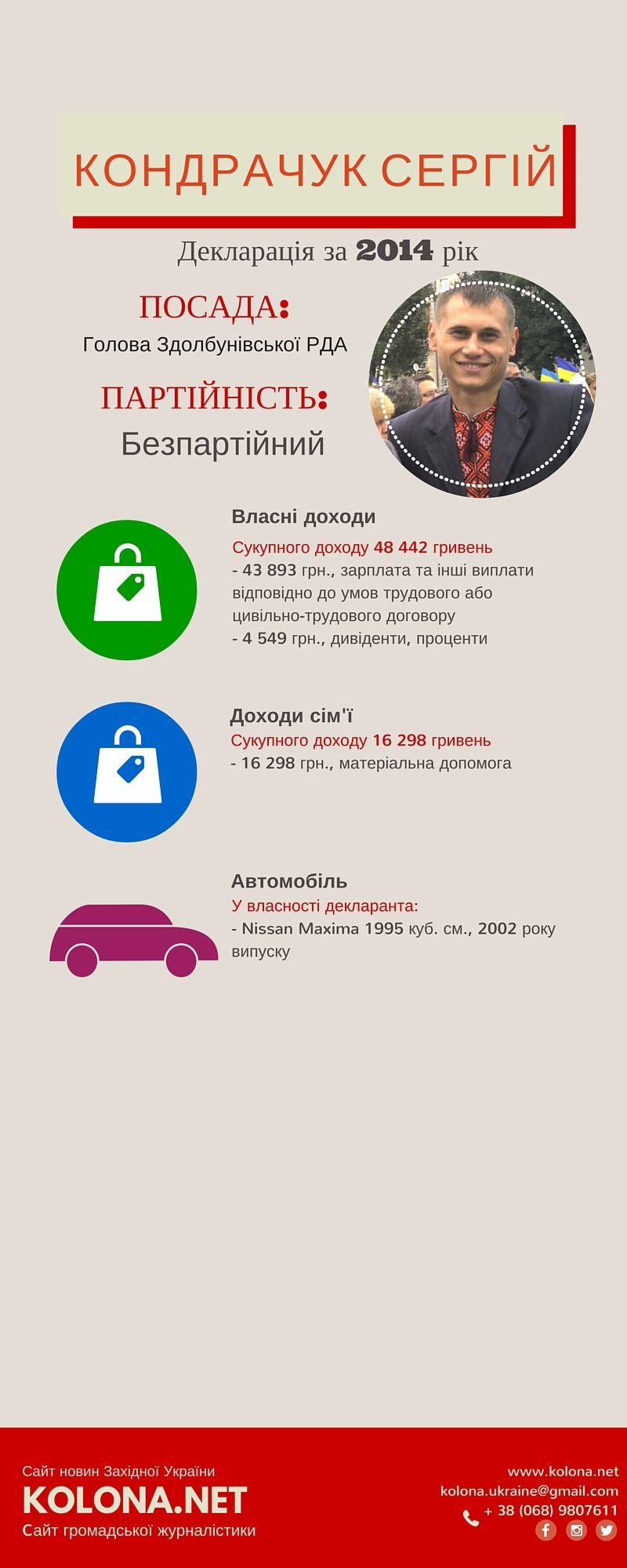 Голова Здолбунівської РДА- Кондрачук Сергій