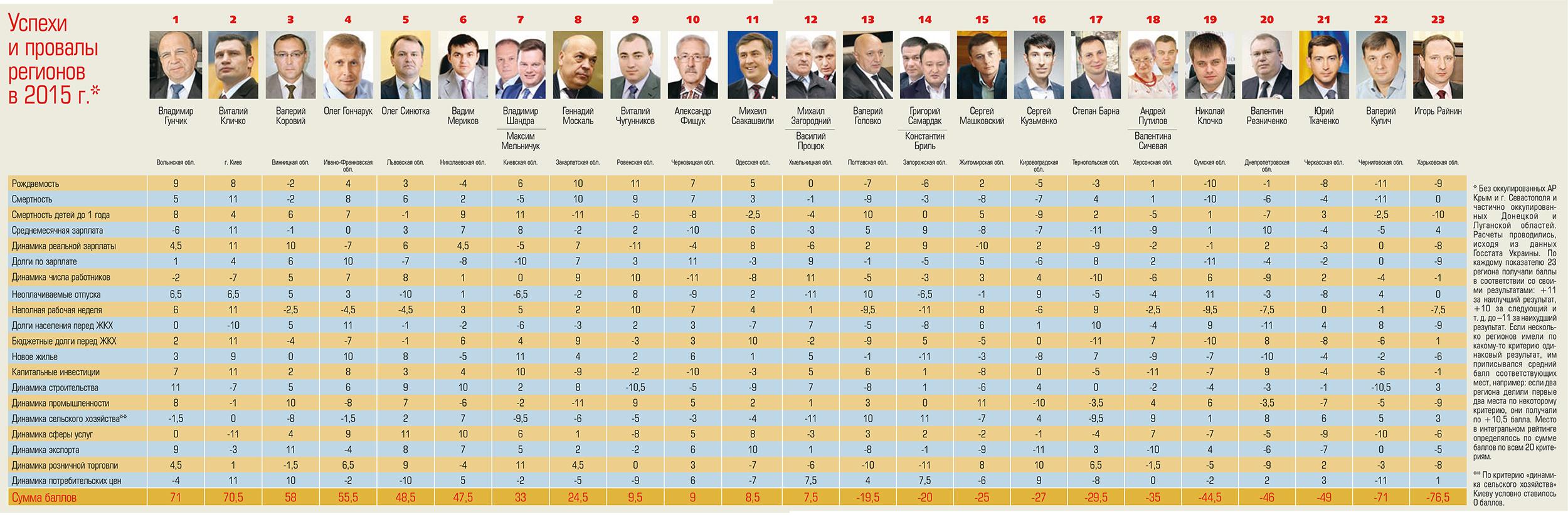 Рейтинг губернаторів 2015