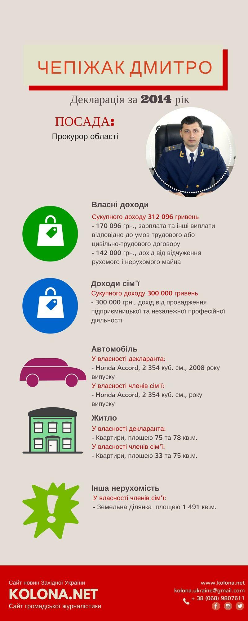 Дмитро Чепіжак - прокурор області