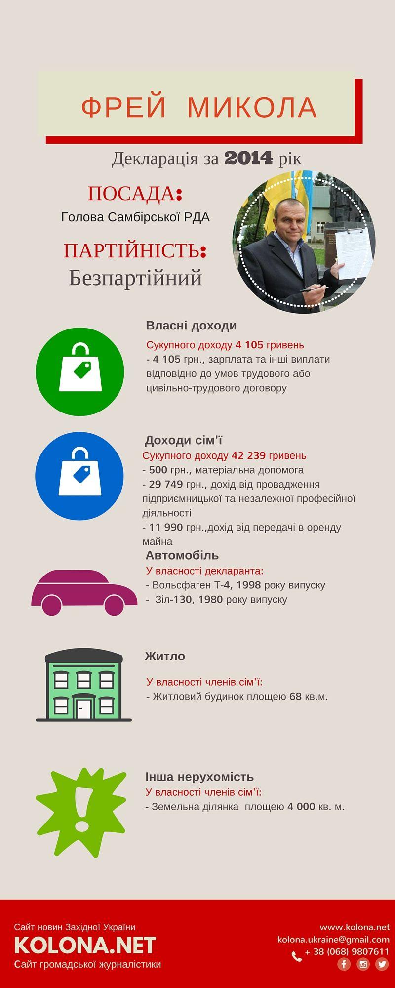Дохід голови Самбірської РДА-  Фрейя Миколи