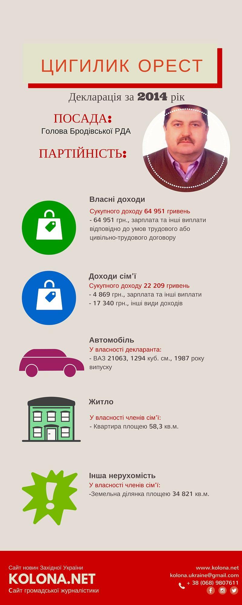 Бродівської РДА - Цигилик Орест