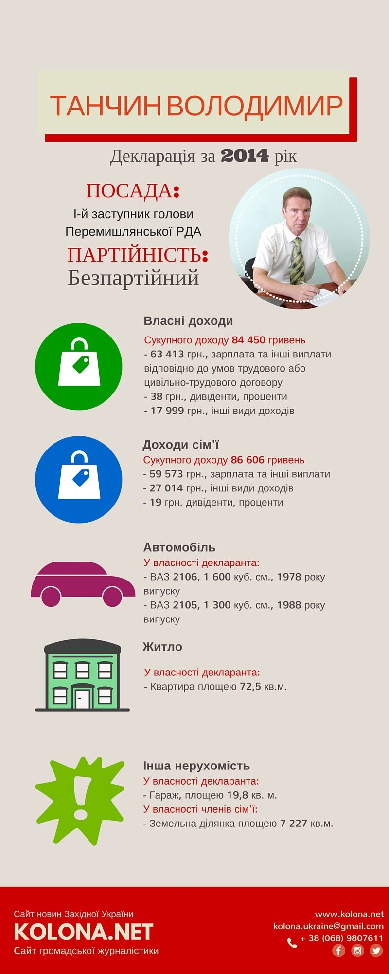 в.о. голови РДА перший заступник Танчин Володимир