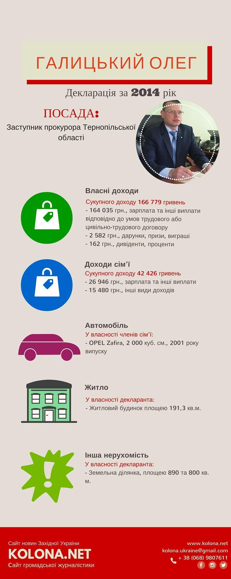 Декларацій прокуратури Тернопільської області: статки та чорні сторінки минулого