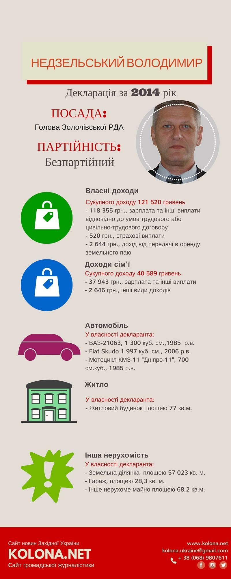 Сукупний дохід голови Золочівської РДА - Надзельського Володимира
