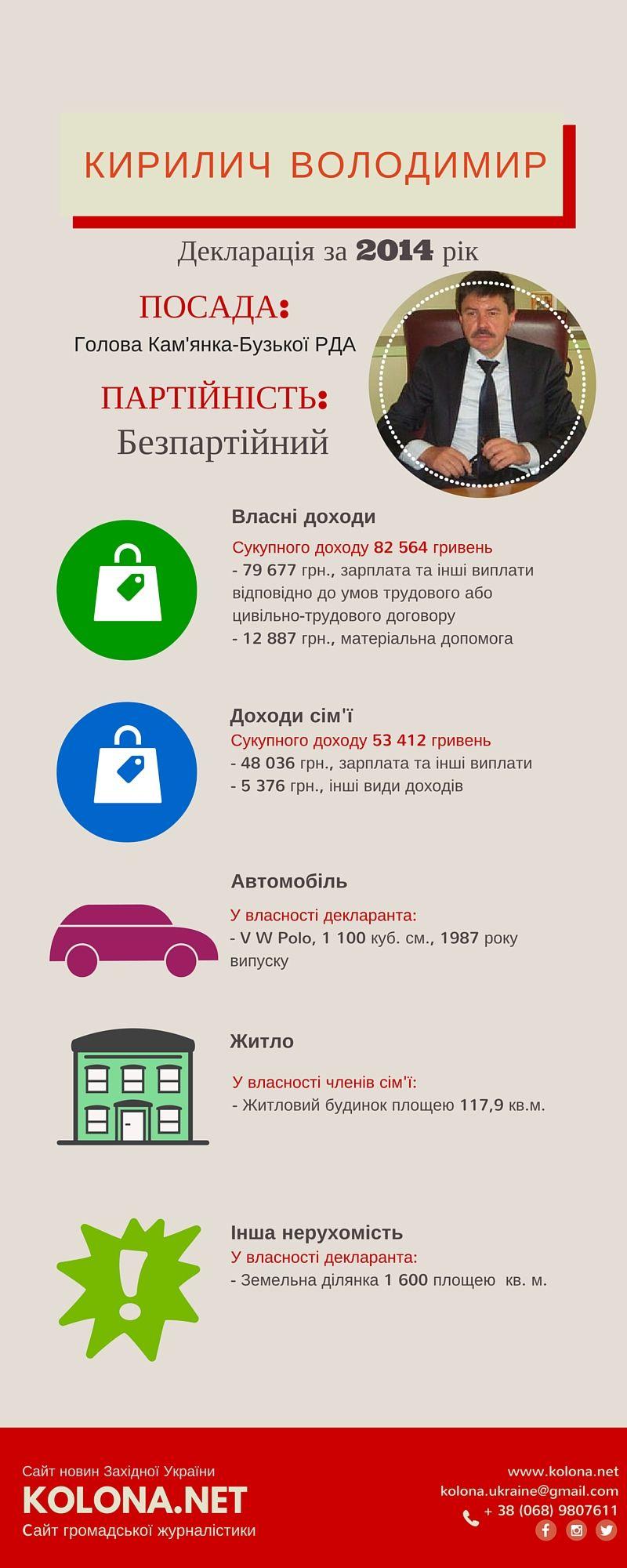 Голова Кам'янка-Бузької РДА – Кирилич Володимир