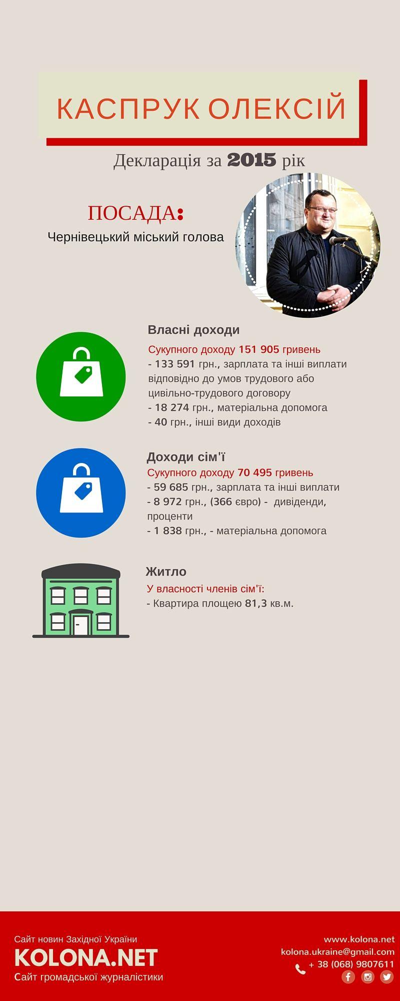 Мер Чернівців у 2015-му збільшив свої доходи у 2 рази: декларація
