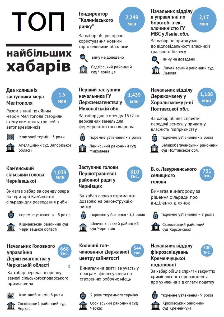 Два найбільших хабарники України – західняки (ІНФОГРАФІКА)