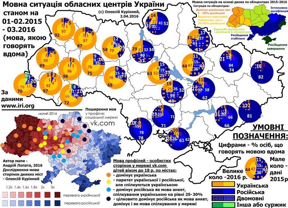 Діаграма спілкування українською мовою в обласних центрах України - Олексій Курінний