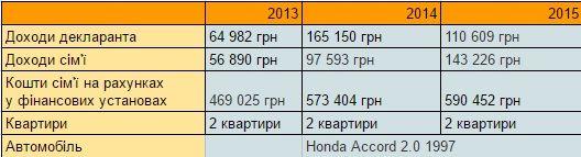 Скільки заробляє очільник Львівської області (Інфографіка)