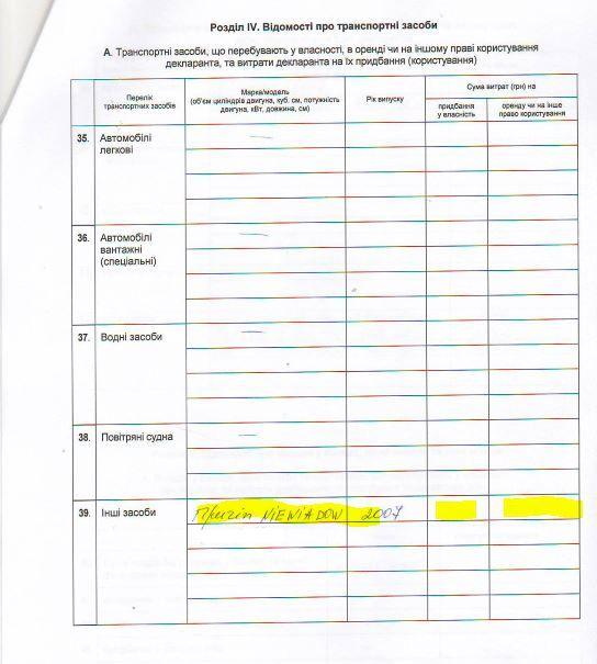 Розділ про транспортні засоби з декларації за 2015