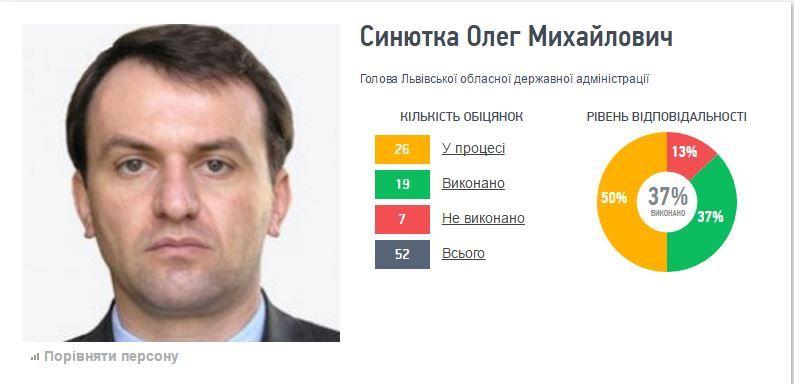 Голова Львівської ОДА живе лише на зарплату: декларація (Інфографіка)