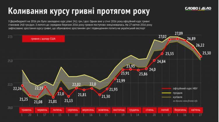 Курс гривні відносно долара за останній рік: Інфографіка