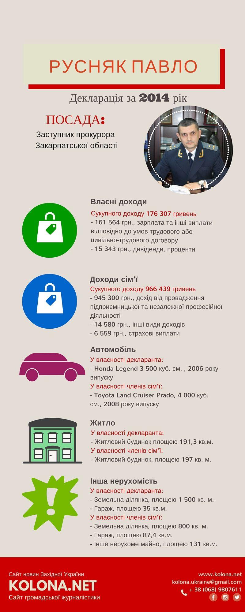 Декларації обласних прокурорів Закарпатської області: Інфографіка