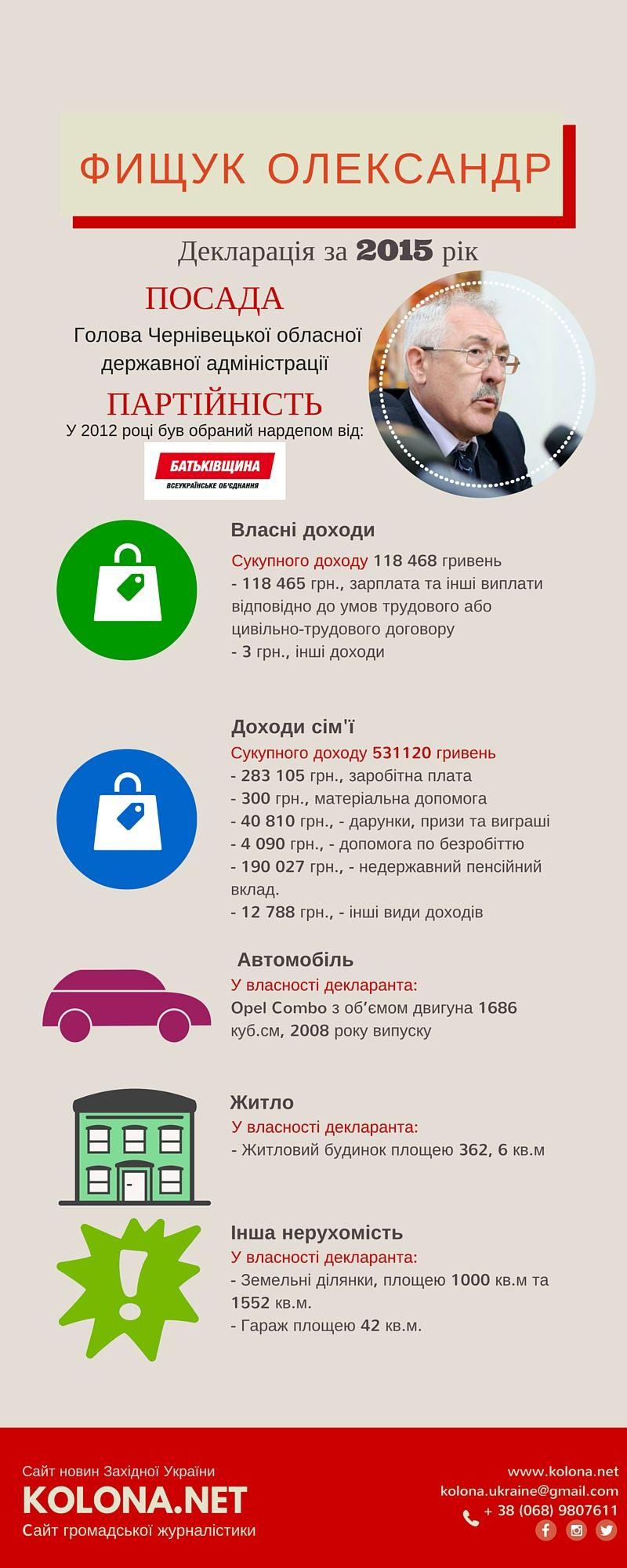 Скільки заробляє Голова Чернівецької ОДА (Інфографіка)