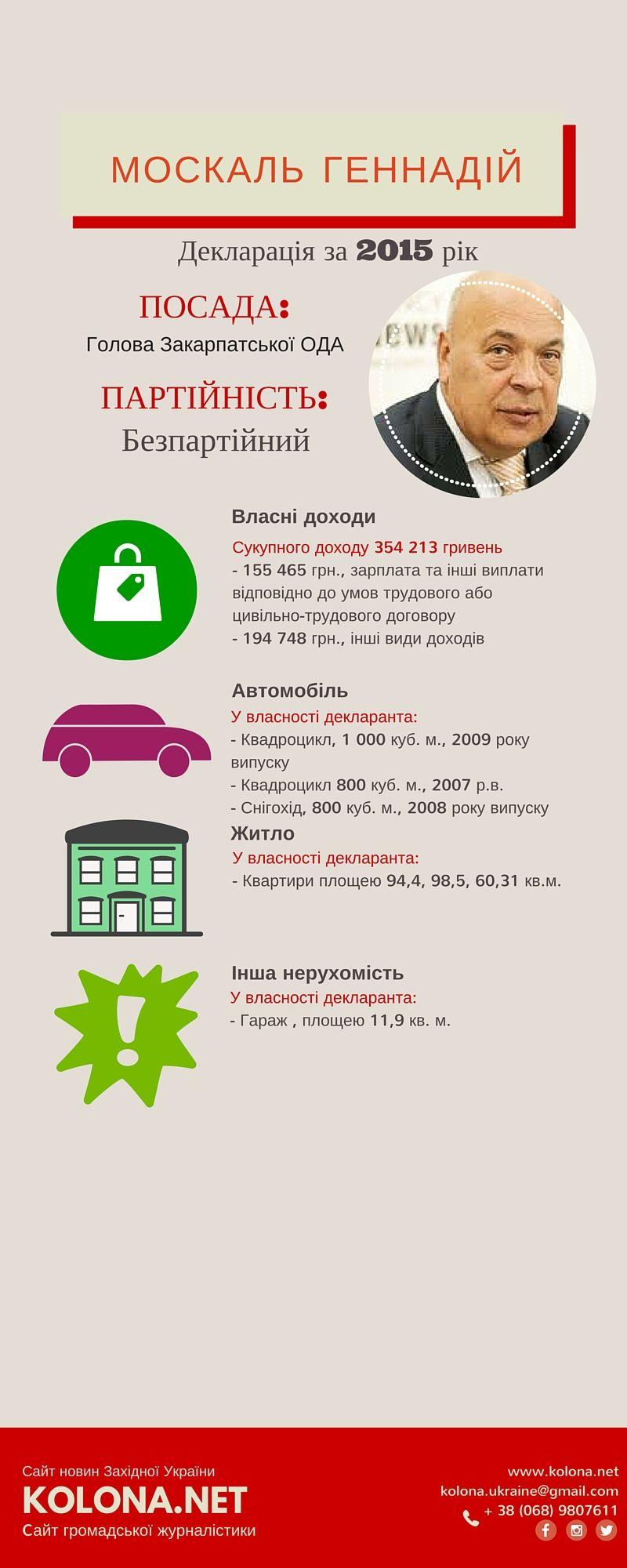 Геннадій Москаль декларація