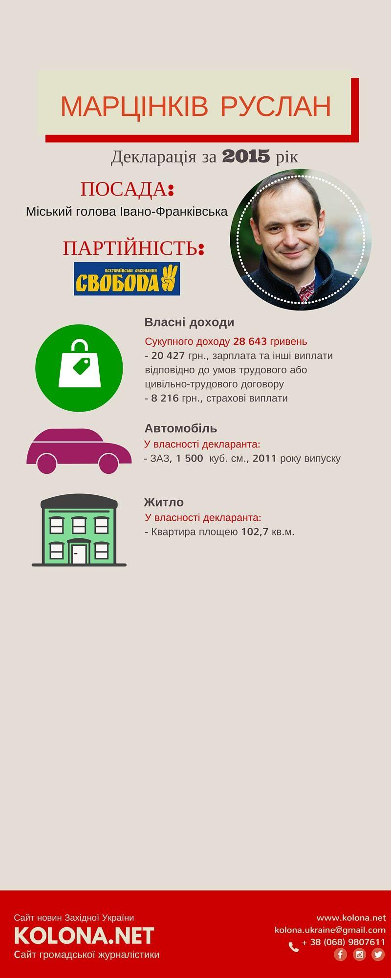Copy of Copy of Copy of Copy of Copy of Copy of Copy of Copy of Декларація депутатів