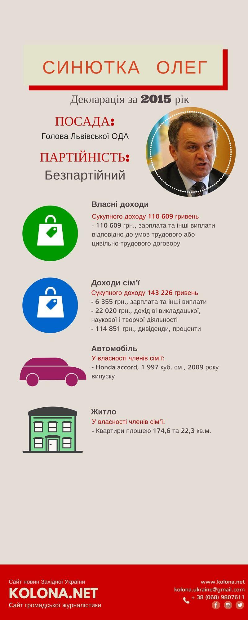 Copy of Copy of Copy of Copy of Copy of Copy of Copy of Copy of Copy of Декларація депутатів