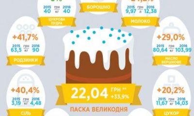 Львів'янам цього року пекти паску стало дорожче (ІНФОГРАФІКА)