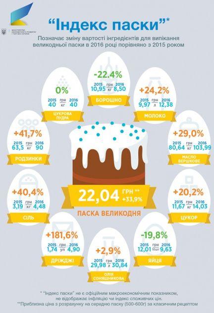 Львів'янам пекти паску цього року стало дорожче (ІНФОГРАФІКА)