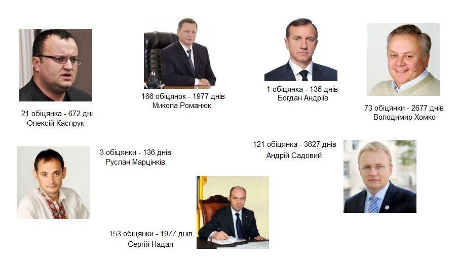 рейтинг очікувань від мерів Західної України
