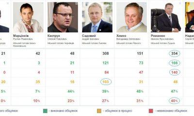 Рейтинг очікувань від мерів міст Західної України