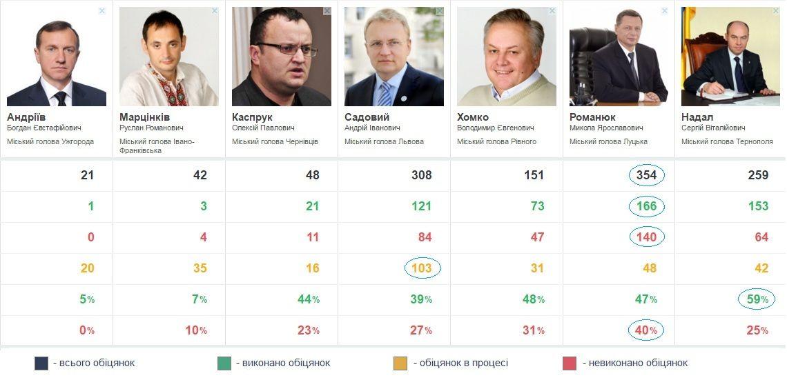 Скільки чекати обіцяного, або Рейтинг очікувань від мерів Західної України