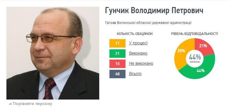 Картинки по запросу Гунчик губернатор волыни