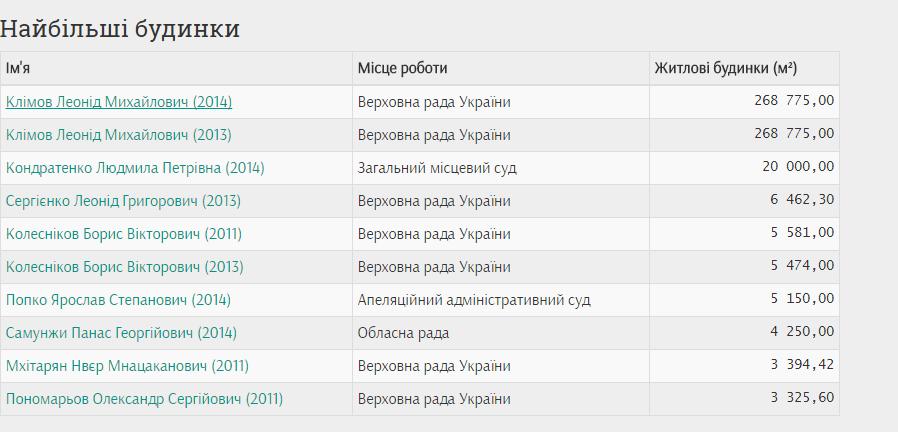 Топ-8 чиновников, которые имеют наибольшие дома в Украине