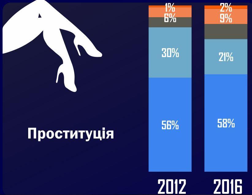 українці підтримують проституцію