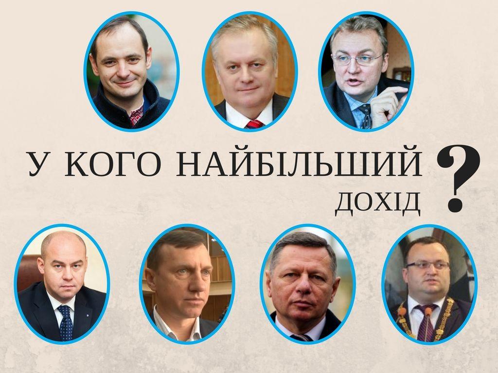 Хто з мерів Західної України задекларував найбільший дохід?