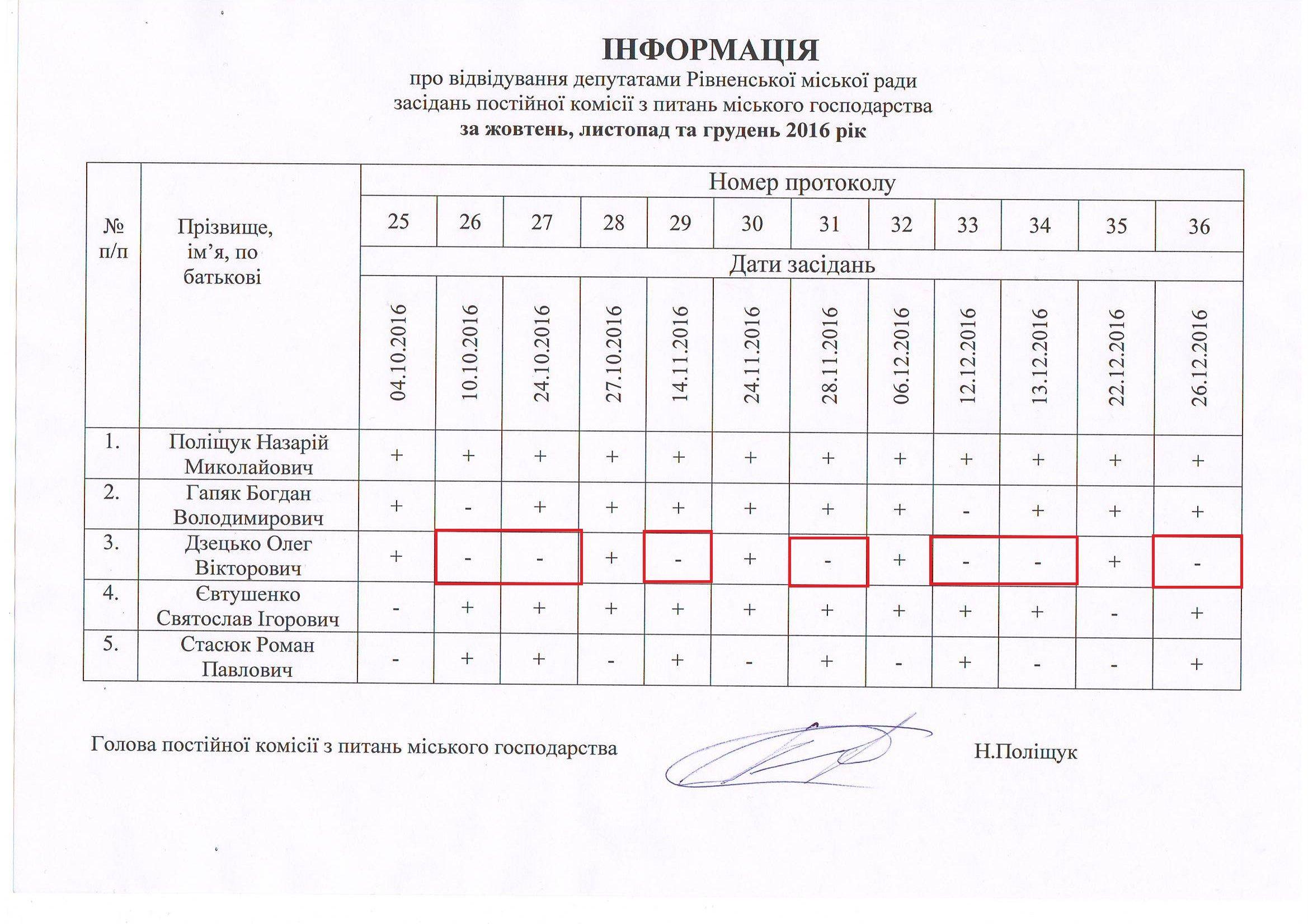 Постійна комісія з пит. міського господарства