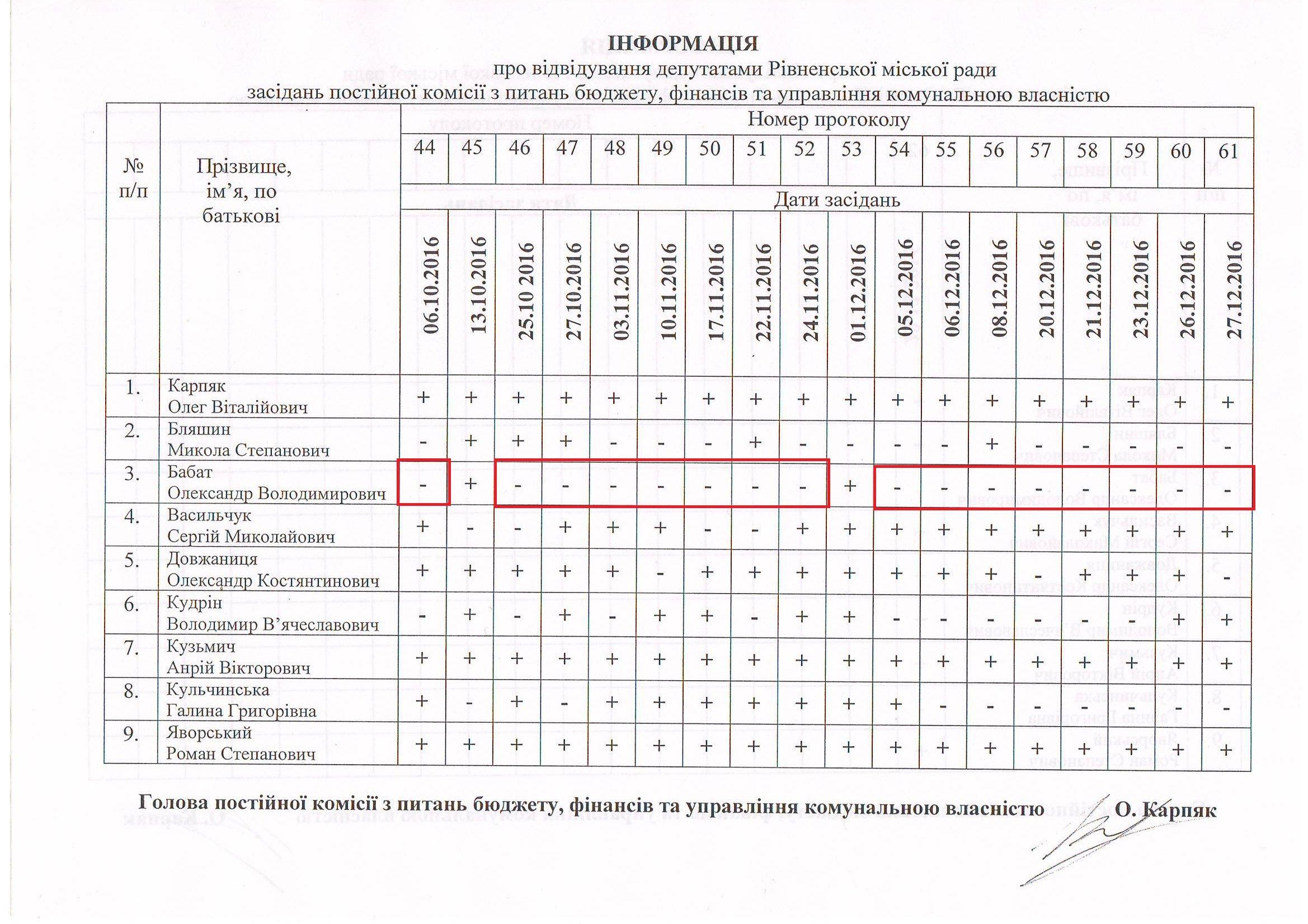 Пост. комісія з пит. бюджету44-61