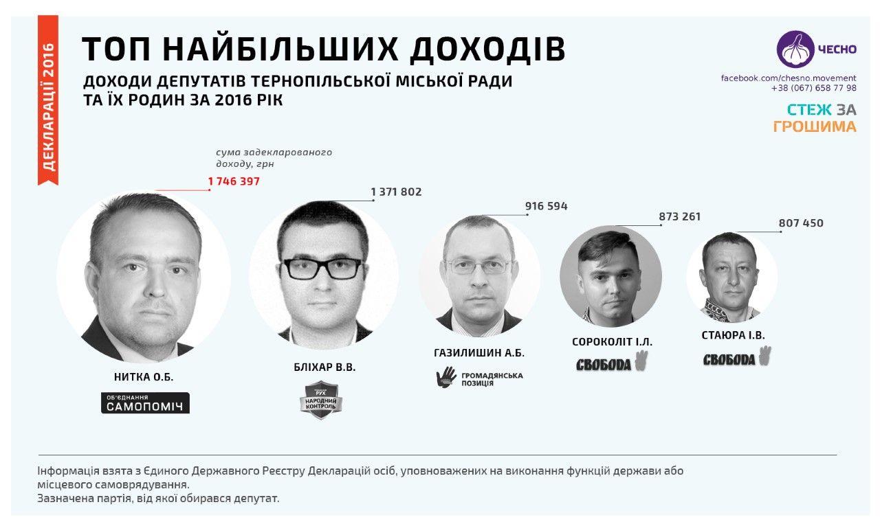 ЧЕСНО: Найбагатші депутати Тернополя [Інфографіка]